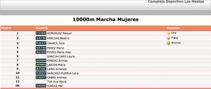 RESULTADOS 10 K MARCHA CTO DE ESPAÑA